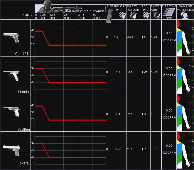 Call of Duty 5 World at War Silahları, Weapons Charts Distance