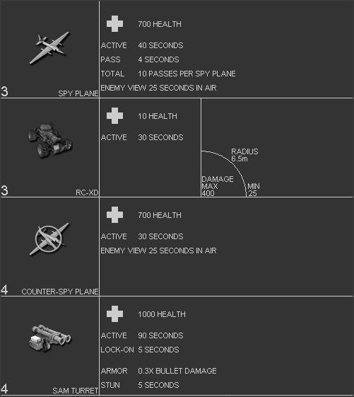 Call of Duty 7 Black Ops Killstreaks Chart