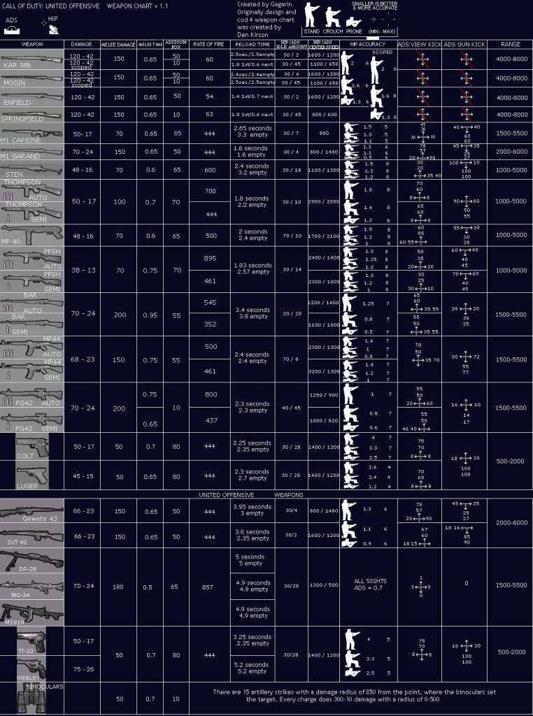 Call of Duty United Offensive Silahları, Weapon Chart