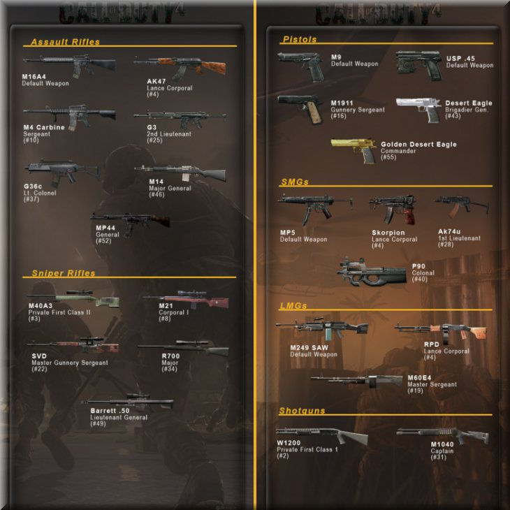 Call of Duty 4 Silah Listesi