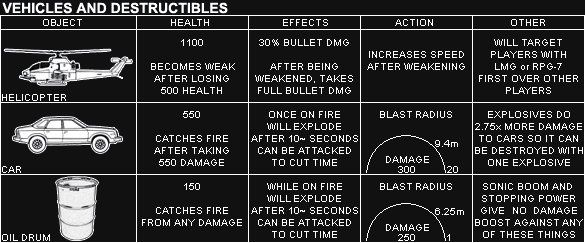 Call of Duty 4 Modern Warfare Silahları Destructibles Chart