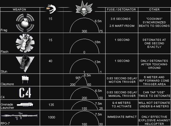 Call of Duty 4 Modern Warfare Silahları Explosive Chart