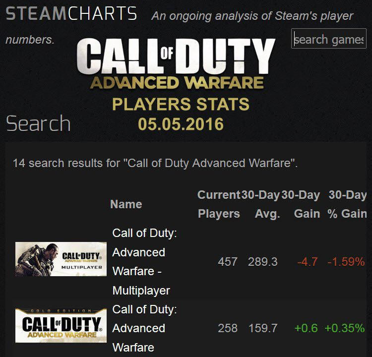 advanced warfare matchmaking no games found Those of you seeing error messages within call of duty: wwii, advanced warfare servers are down and no call of duty it shows no games found.