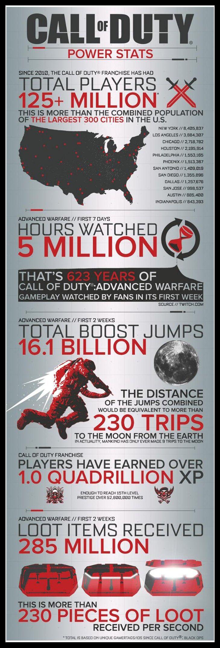Call of Duty Advanced Warfare Rekorları