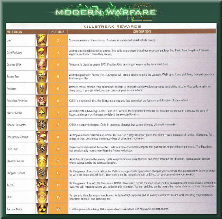 Call of Duty 6 Modern Warfare 2 Killstreaks