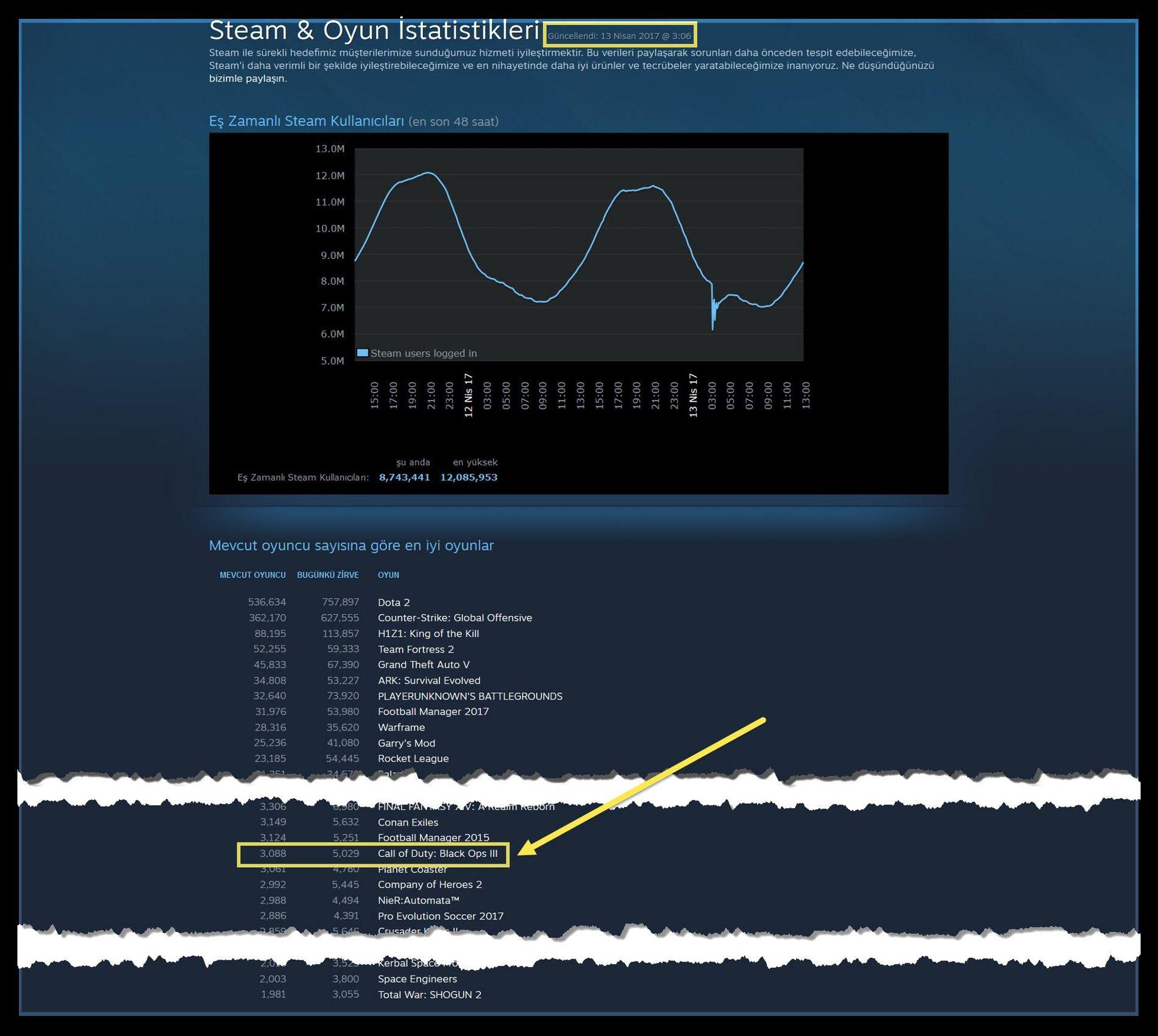 Steam & Oyun İstatistikleri